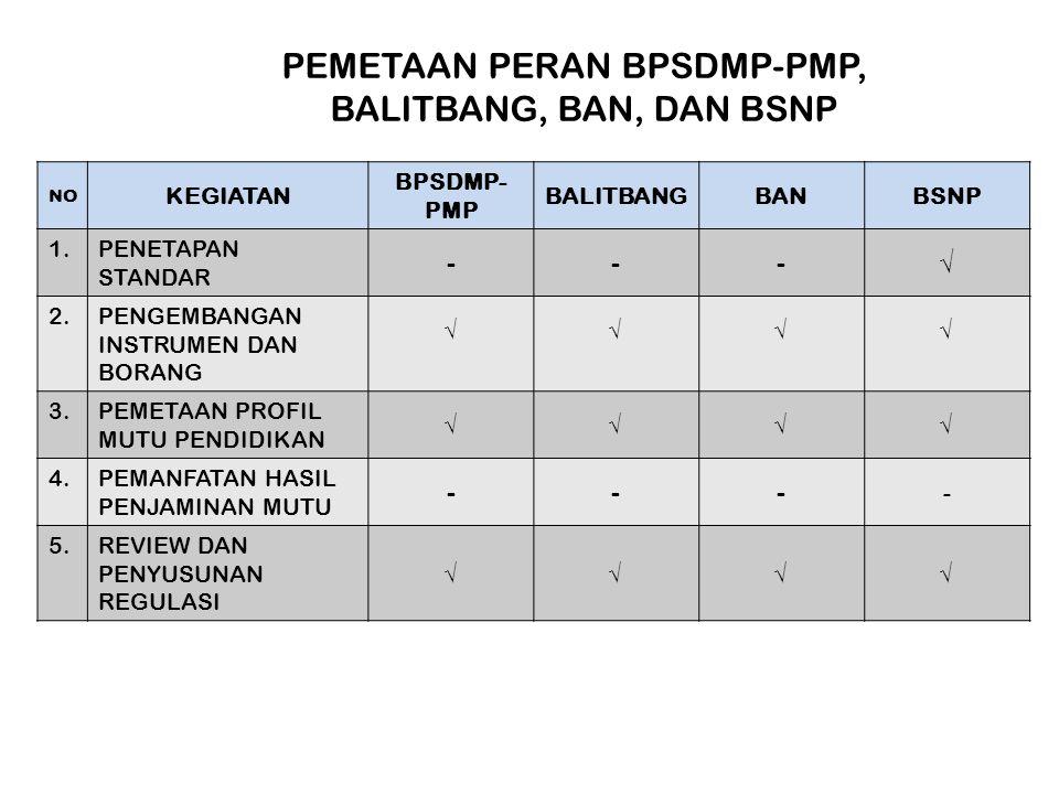 PEMETAAN PERAN BPSDMP-PMP, BALITBANG, BAN, DAN BSNP