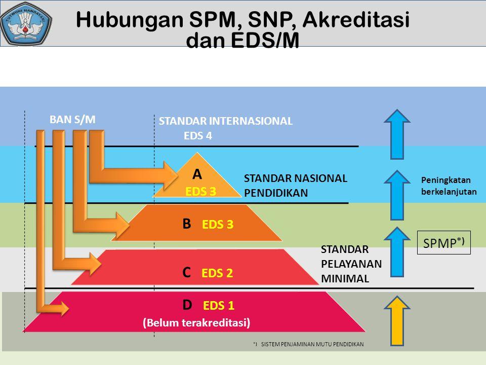 Hubungan SPM, SNP, Akreditasi dan EDS/M