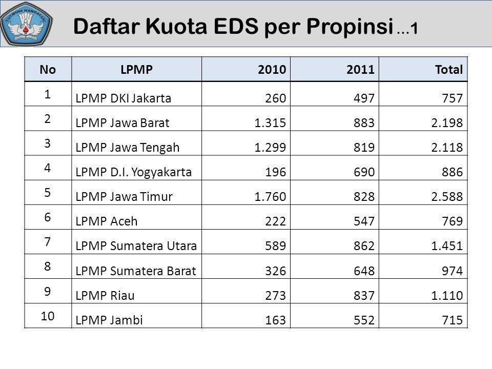 Daftar Kuota EDS per Propinsi …1