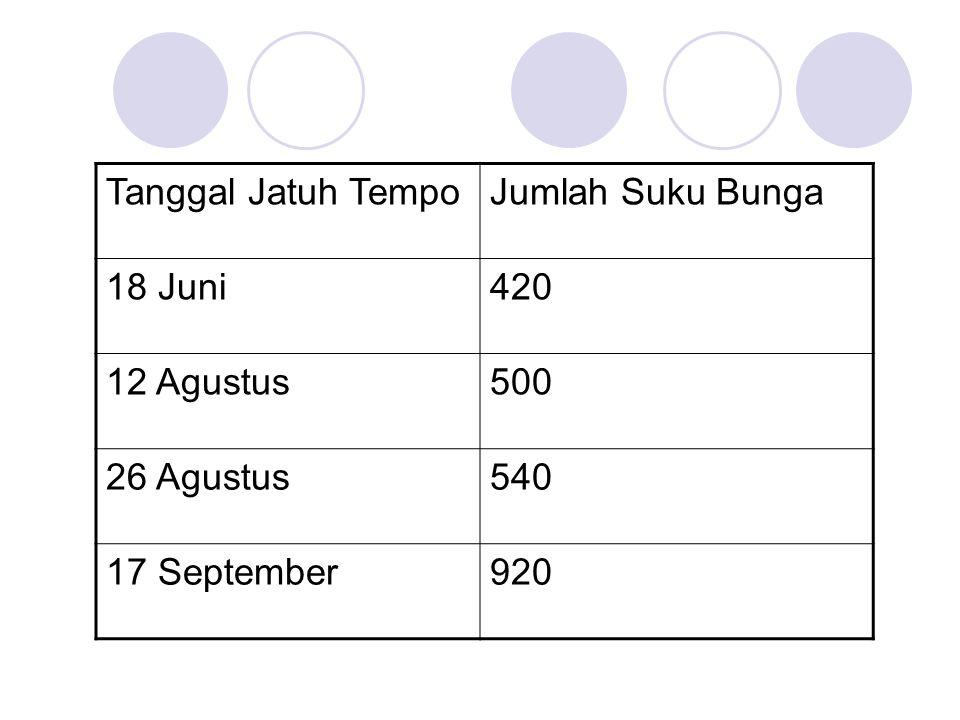 Tanggal Jatuh Tempo Jumlah Suku Bunga 18 Juni 420 12 Agustus 500 26 Agustus 540 17 September 920