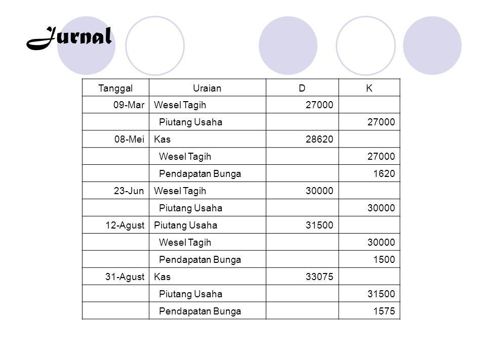 Jurnal Tanggal Uraian D K 09-Mar Wesel Tagih 27000 Piutang Usaha