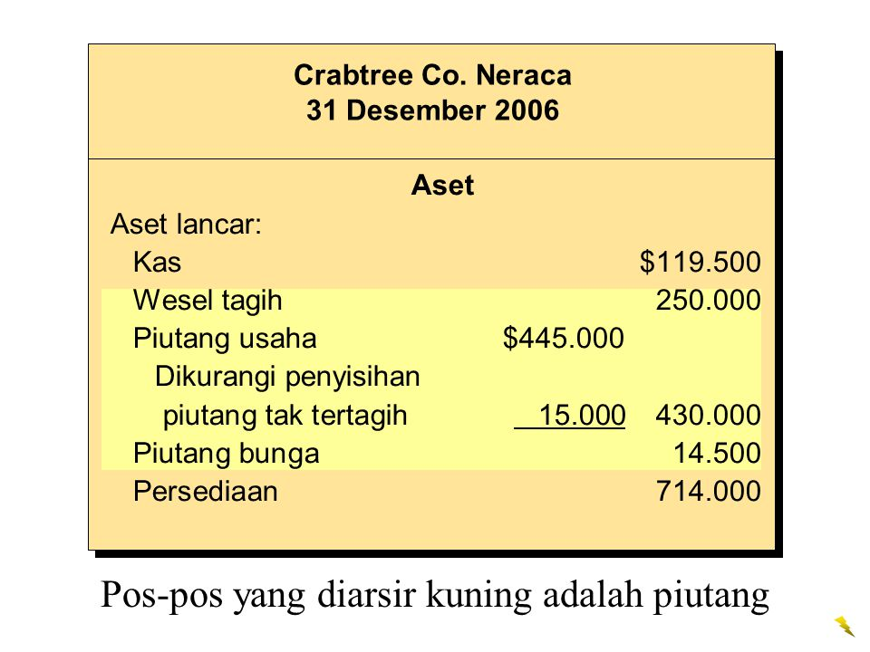 Crabtree Co. Neraca 31 Desember 2006