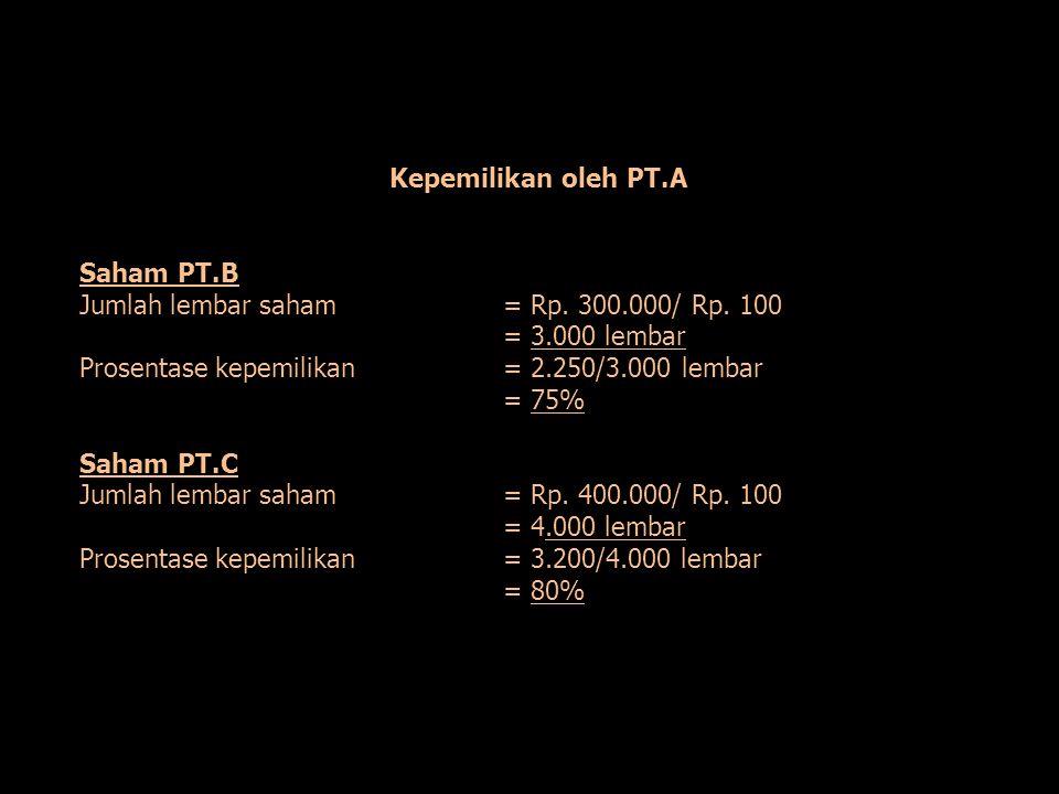 Kepemilikan oleh PT.A Saham PT.B. Jumlah lembar saham = Rp. 300.000/ Rp. 100. = 3.000 lembar. Prosentase kepemilikan = 2.250/3.000 lembar.