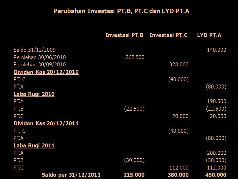 Perubahan Investasi PT.B, PT.C dan LYD PT.A