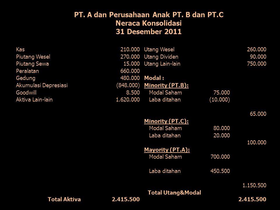 PT. A dan Perusahaan Anak PT. B dan PT.C