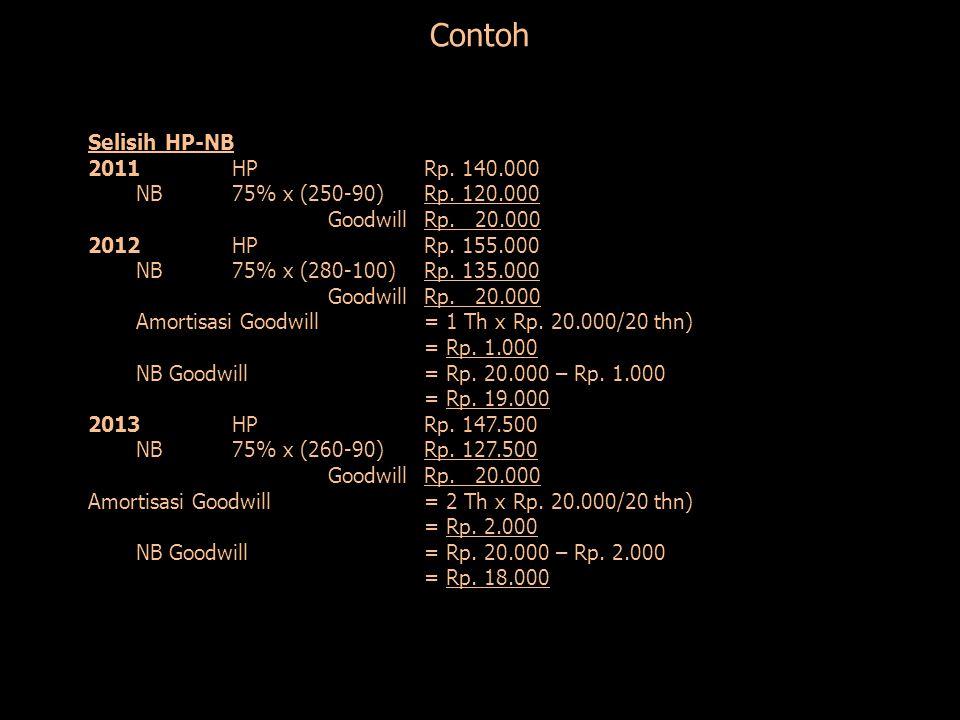Contoh Selisih HP-NB 2011 HP Rp. 140.000 NB 75% x (250-90) Rp. 120.000