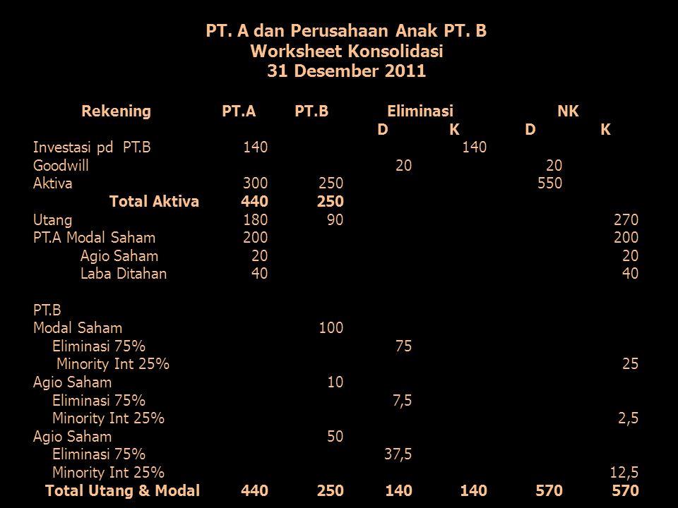 PT. A dan Perusahaan Anak PT. B Worksheet Konsolidasi 31 Desember 2011