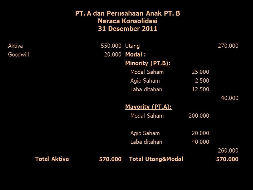 PT. A dan Perusahaan Anak PT. B Neraca Konsolidasi 31 Desember 2011