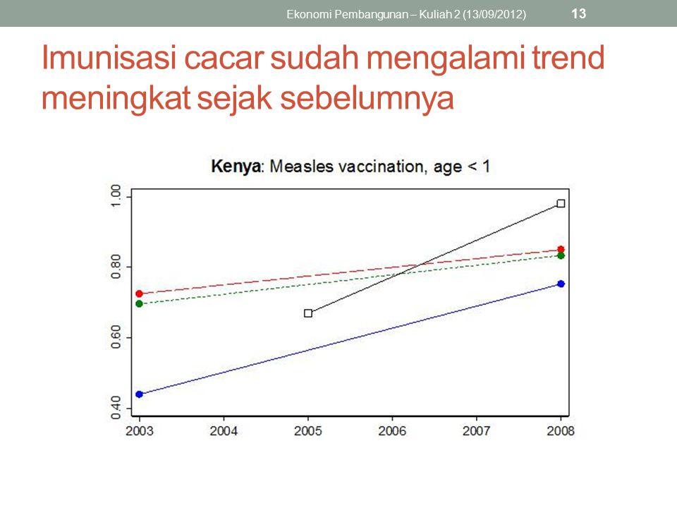 Imunisasi cacar sudah mengalami trend meningkat sejak sebelumnya