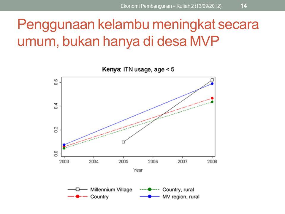 Penggunaan kelambu meningkat secara umum, bukan hanya di desa MVP