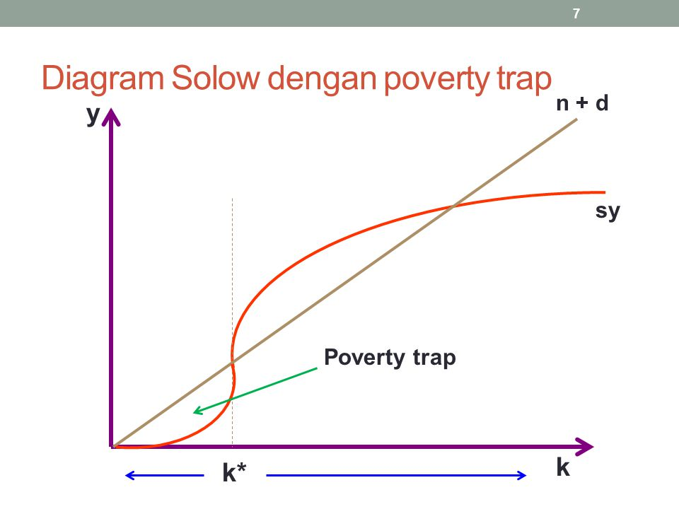 Diagram Solow dengan poverty trap