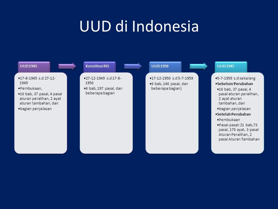UUD di Indonesia UUD 1945 17-8-1945 s.d 27-12-1949 Pembukaan,
