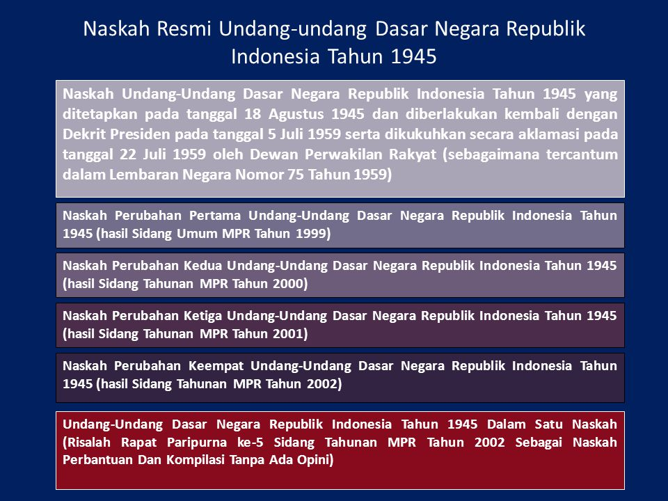 Naskah Resmi Undang-undang Dasar Negara Republik Indonesia Tahun 1945