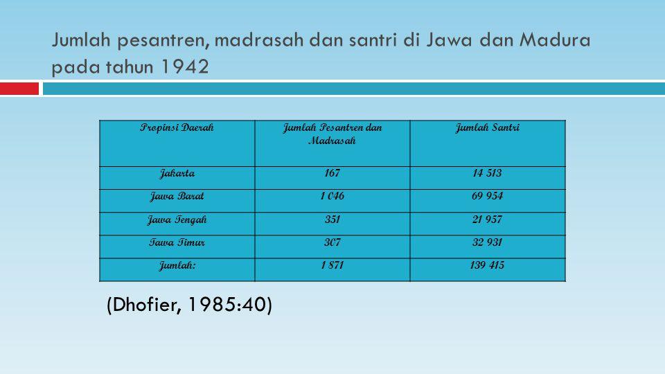 Jumlah Pesantren dan Madrasah