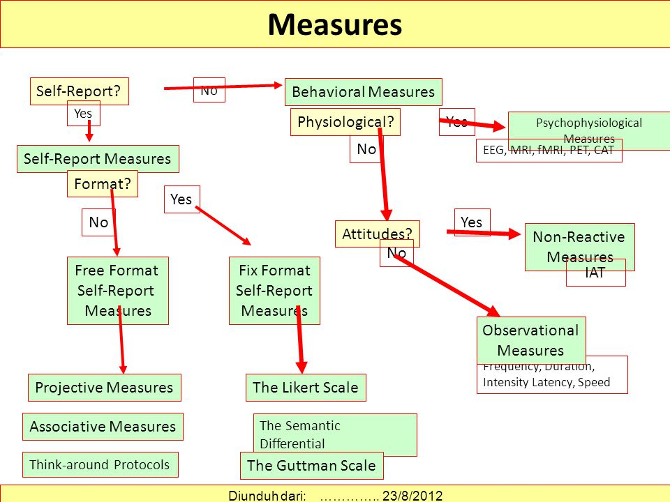 Measures Self-Report Behavioral Measures Physiological Yes No