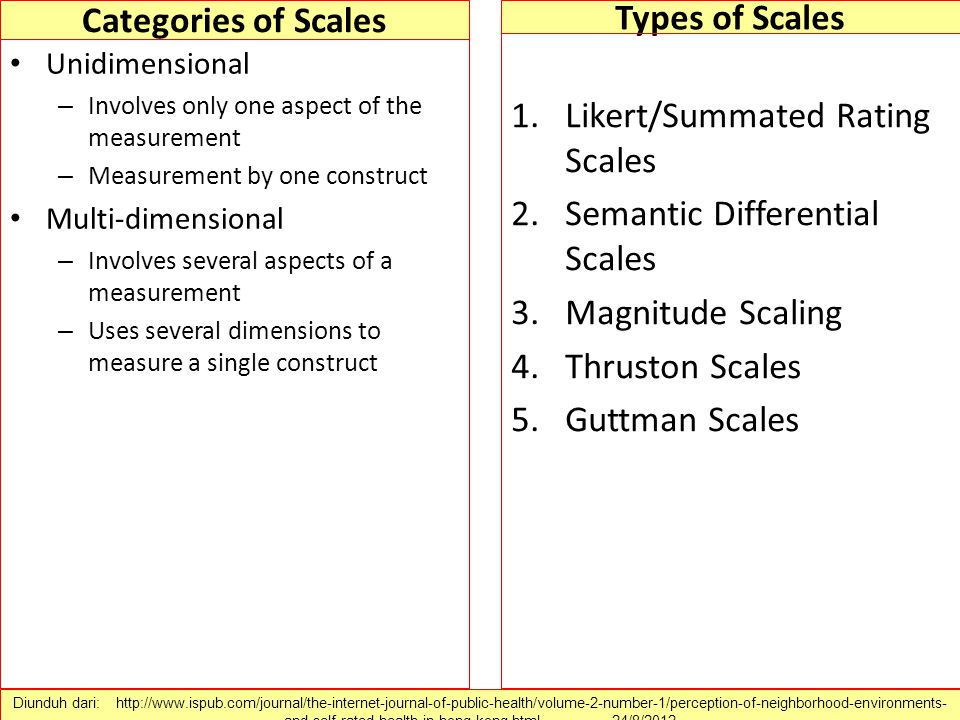 Categories of Scales Types of Scales