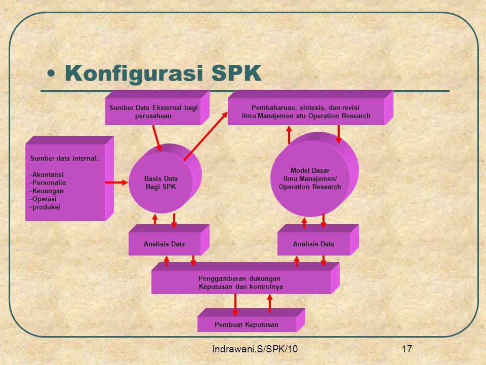 Konfigurasi SPK Indrawani.S/SPK/10 Sumber Data Eksternal bagi