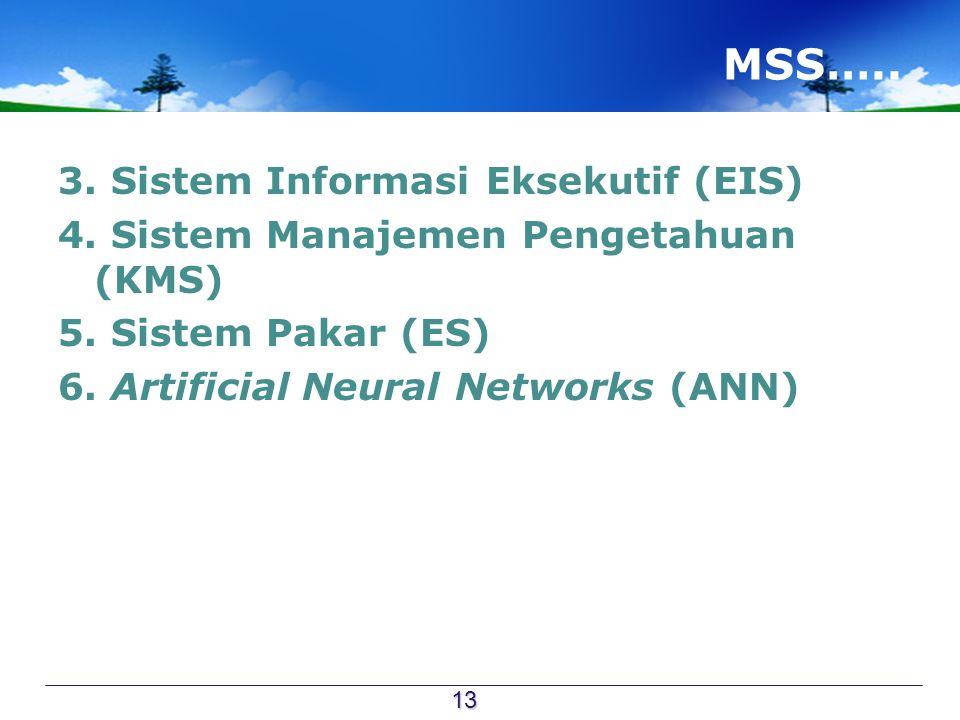 MSS….. 3. Sistem Informasi Eksekutif (EIS) 4. Sistem Manajemen Pengetahuan (KMS) 5.