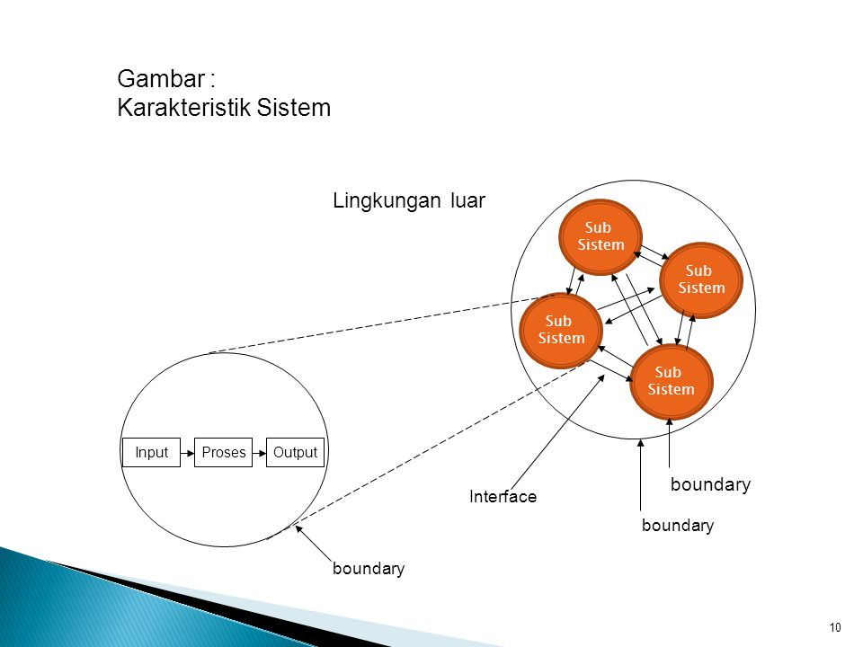Gambar : Karakteristik Sistem Lingkungan luar boundary Interface