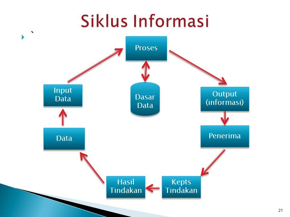Siklus Informasi ` Proses Dasar Data Input Data Output (informasi)