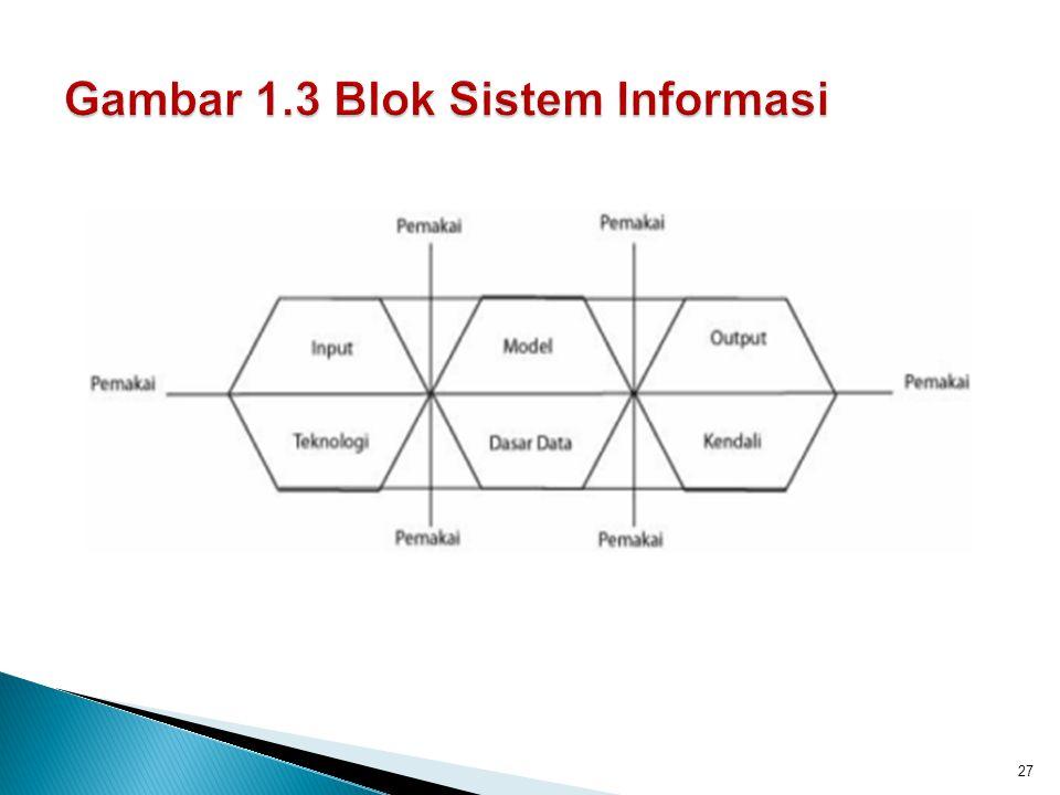 Gambar 1.3 Blok Sistem Informasi