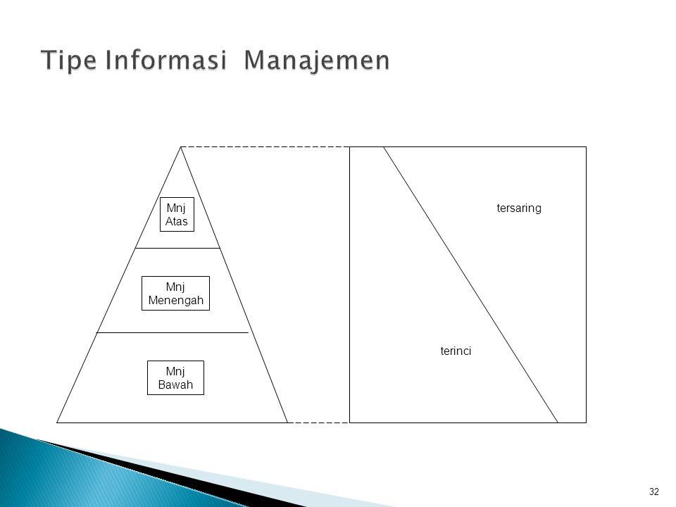 Tipe Informasi Manajemen
