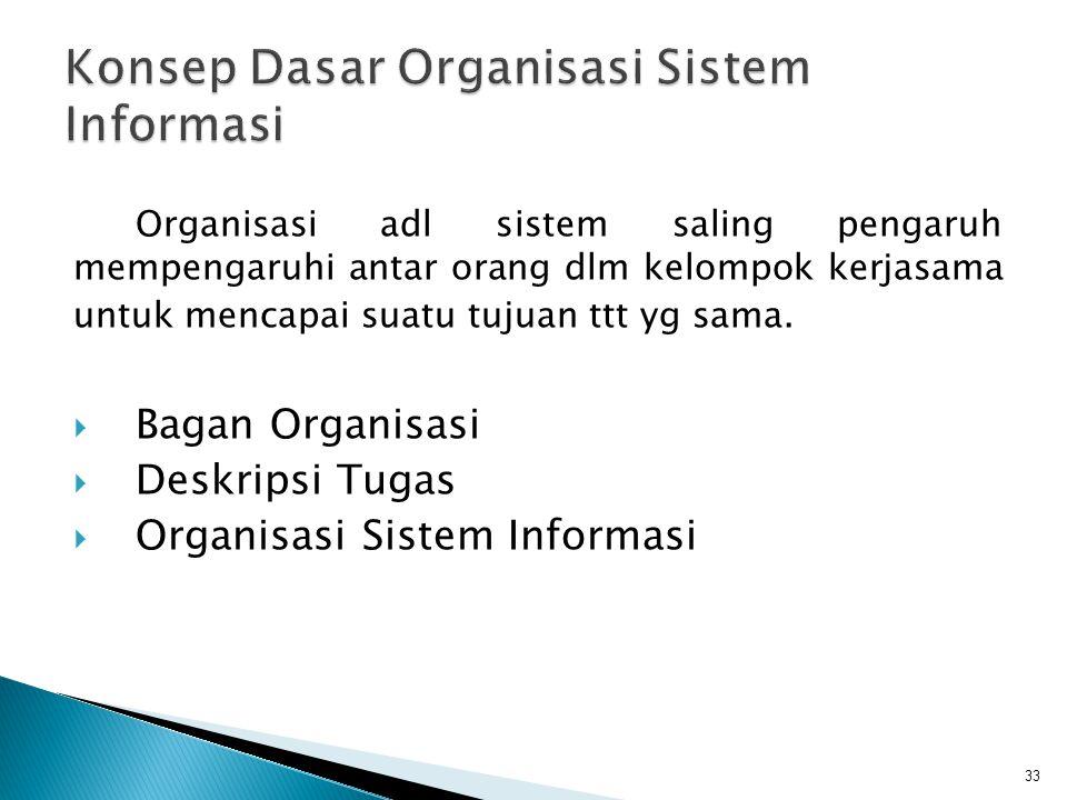 Konsep Dasar Organisasi Sistem Informasi