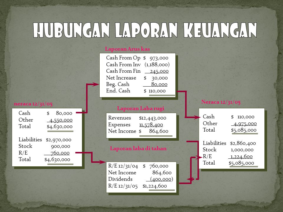 Hubungan Laporan Keuangan