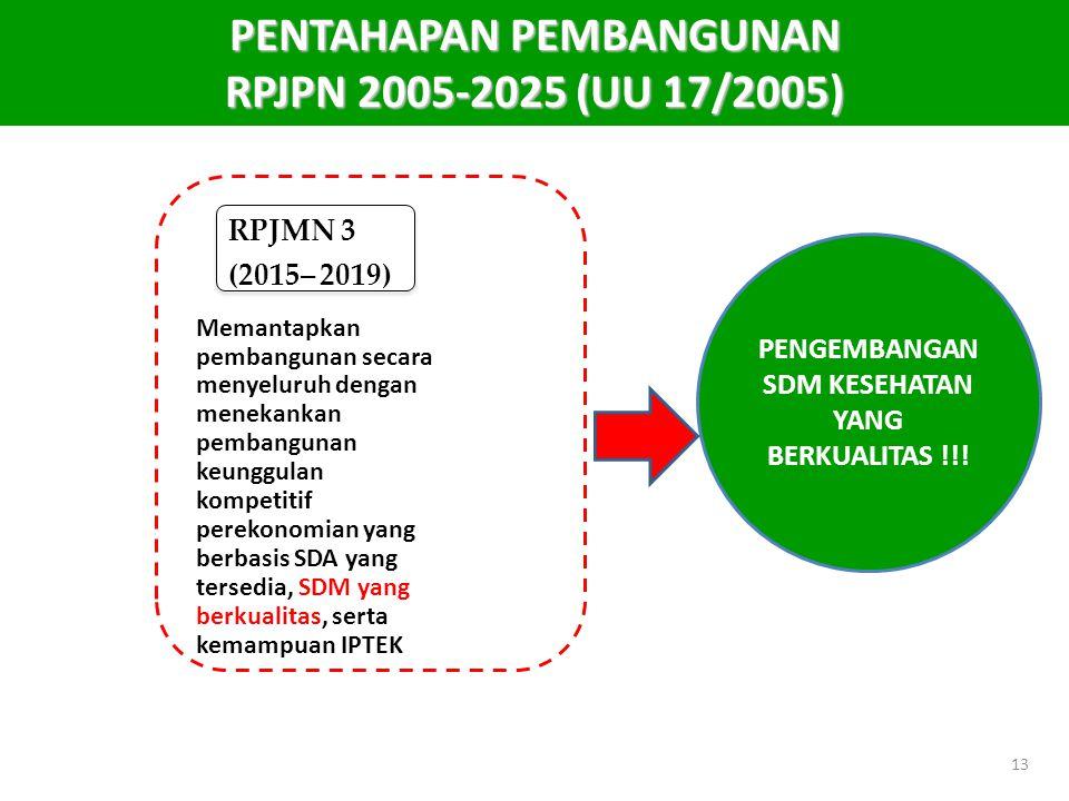 PENTAHAPAN PEMBANGUNAN RPJPN 2005-2025 (UU 17/2005)
