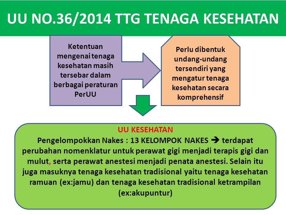 UU NO.36/2014 TTG TENAGA KESEHATAN
