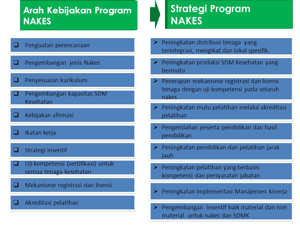 Strategi Program NAKES Arah Kebijakan Program NAKES
