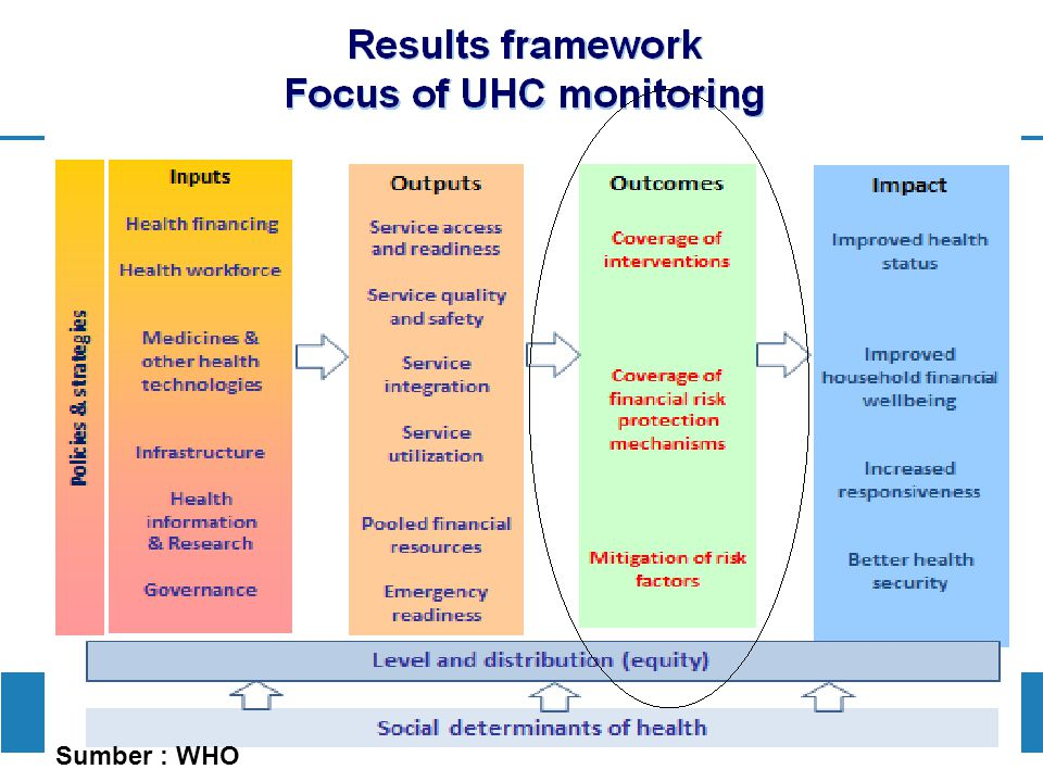 UNIVERSAL HEALTH COVERAGE (UHC) DILAKUKAN MONITORING UNTUK MENGUKUR PENCAPAIAN SALAH SATUNYA MDGs.