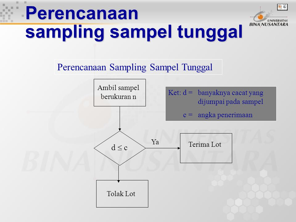 Perencanaan sampling sampel tunggal