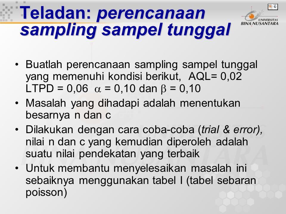 Teladan: perencanaan sampling sampel tunggal