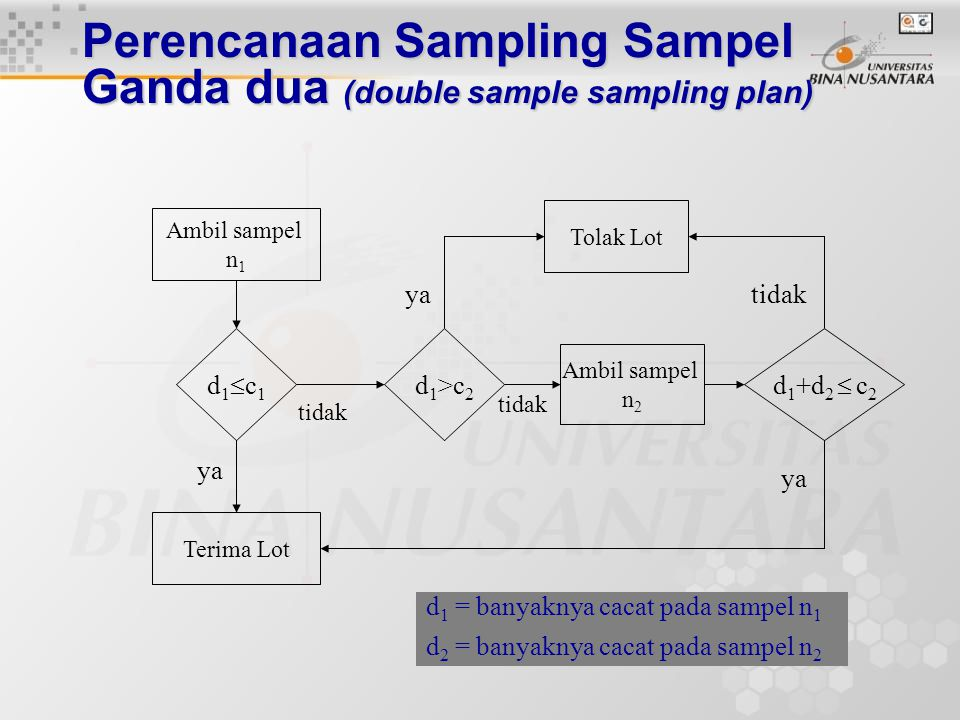 Perencanaan Sampling Sampel Ganda dua (double sample sampling plan)