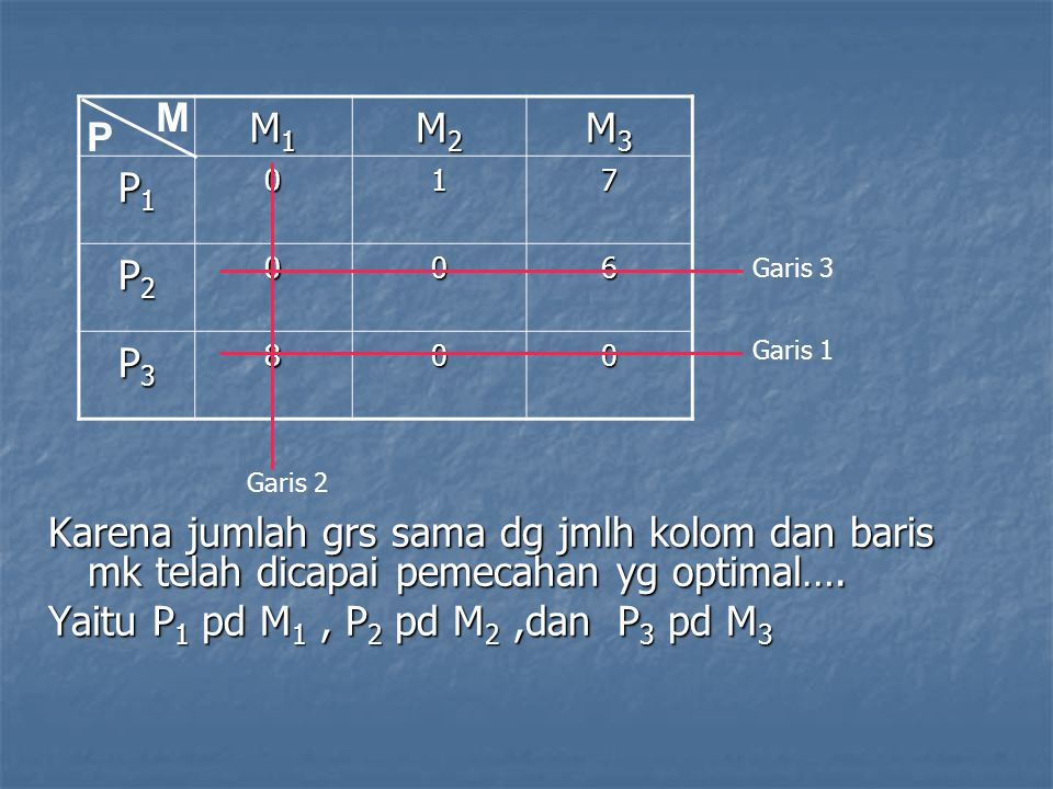 Yaitu P1 pd M1 , P2 pd M2 ,dan P3 pd M3