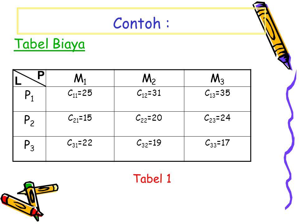 Contoh : Tabel Biaya P M1 M2 M3 P1 P2 P3 L Tabel 1 C11=25 C12=31