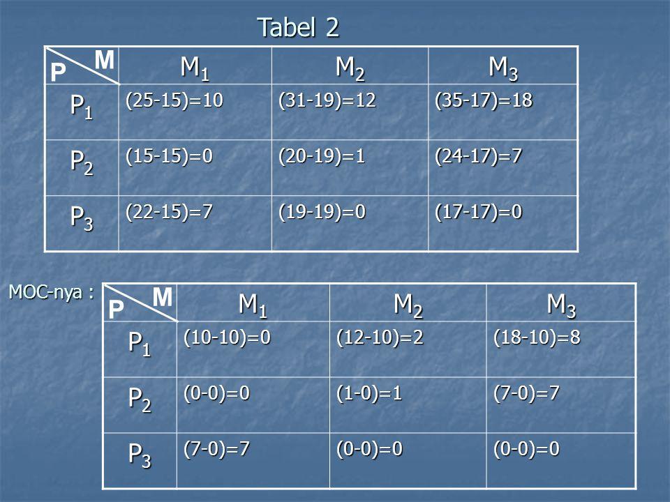 Tabel 2 M M1 M2 M3 P1 P2 P3 P M M1 M2 M3 P1 P2 P3 P (25-15)=10