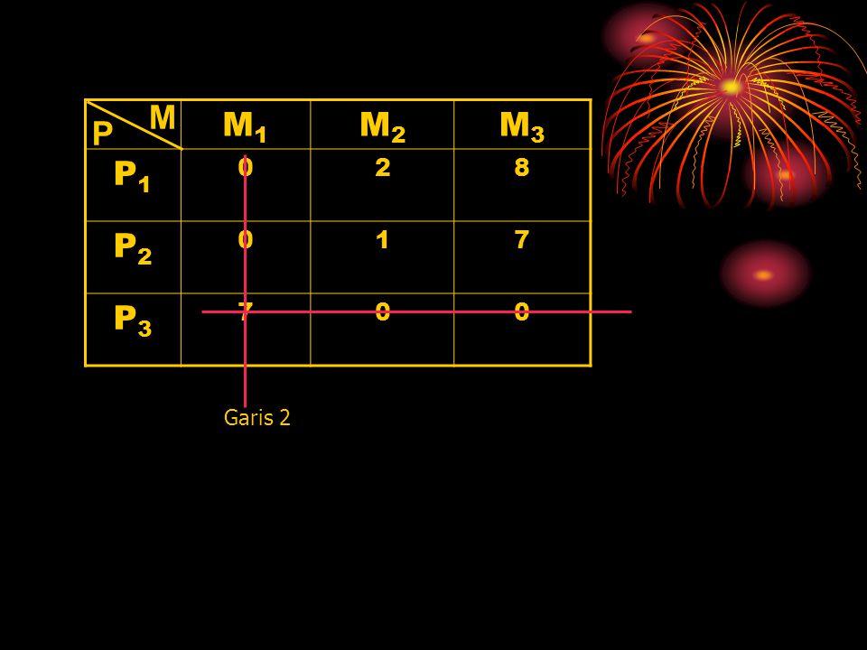 M M1 M2 M3 P1 2 8 P2 1 7 P3 P Garis 2