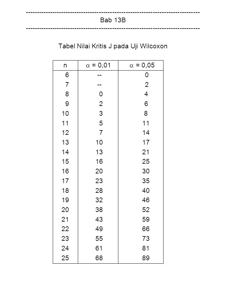 Tabel Nilai Kritis J pada Uji Wilcoxon