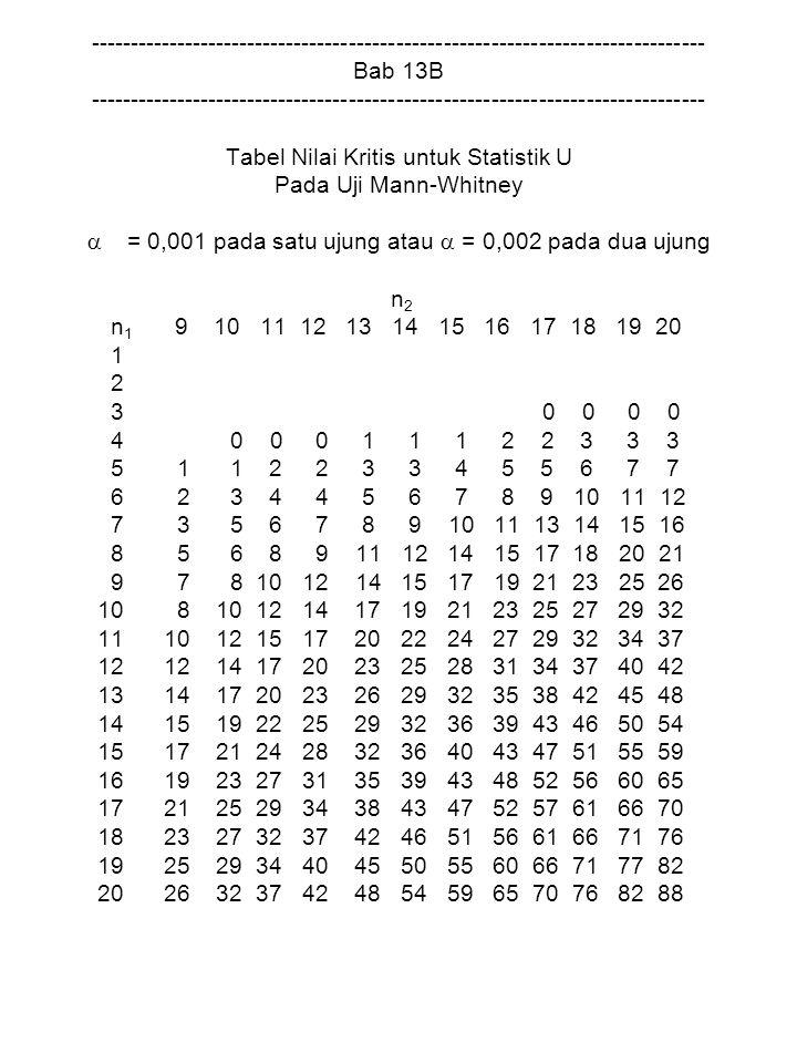 Tabel Nilai Kritis untuk Statistik U Pada Uji Mann-Whitney