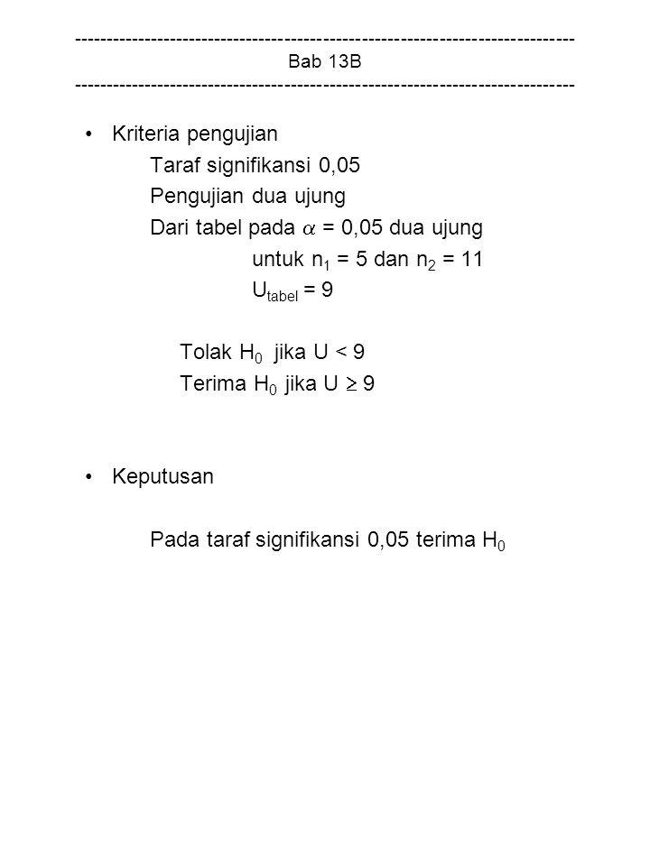 Dari tabel pada  = 0,05 dua ujung untuk n1 = 5 dan n2 = 11 Utabel = 9
