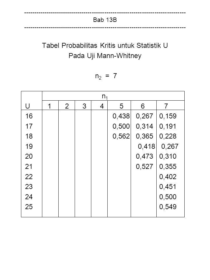 Tabel Probabilitas Kritis untuk Statistik U
