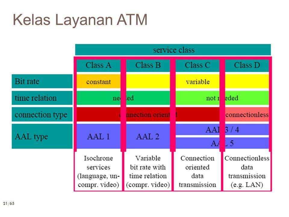 Kelas Layanan ATM