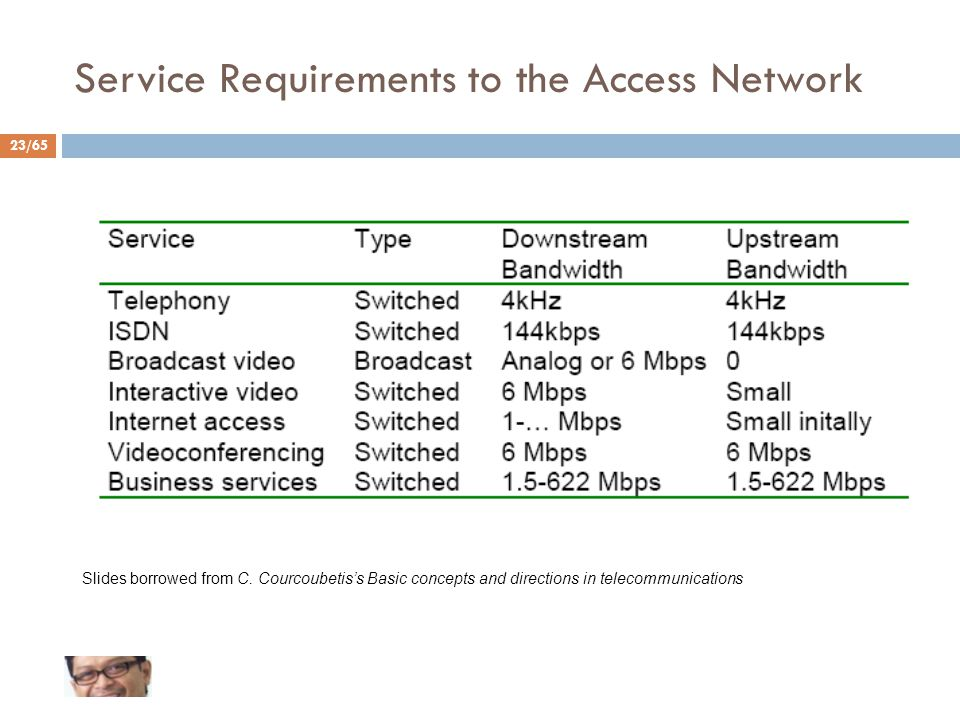 Service Requirements to the Access Network