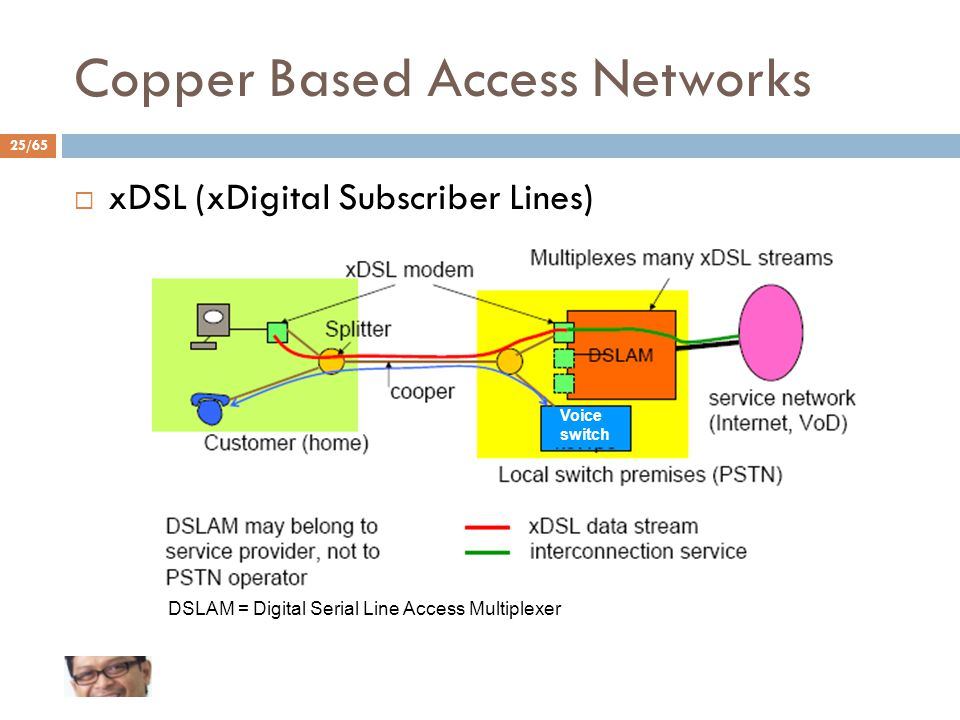 Copper Based Access Networks