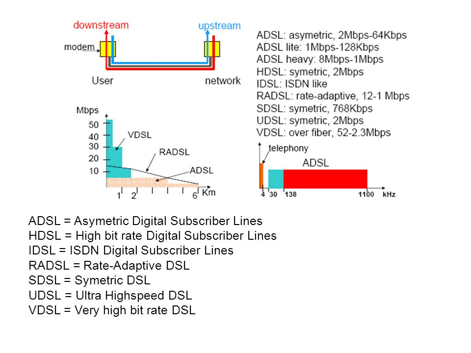 ADSL = Asymetric Digital Subscriber Lines
