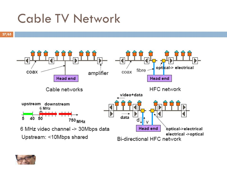 Cable TV Network