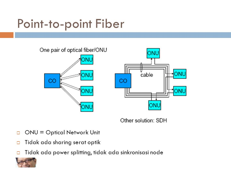 Point-to-point Fiber ONU = Optical Network Unit