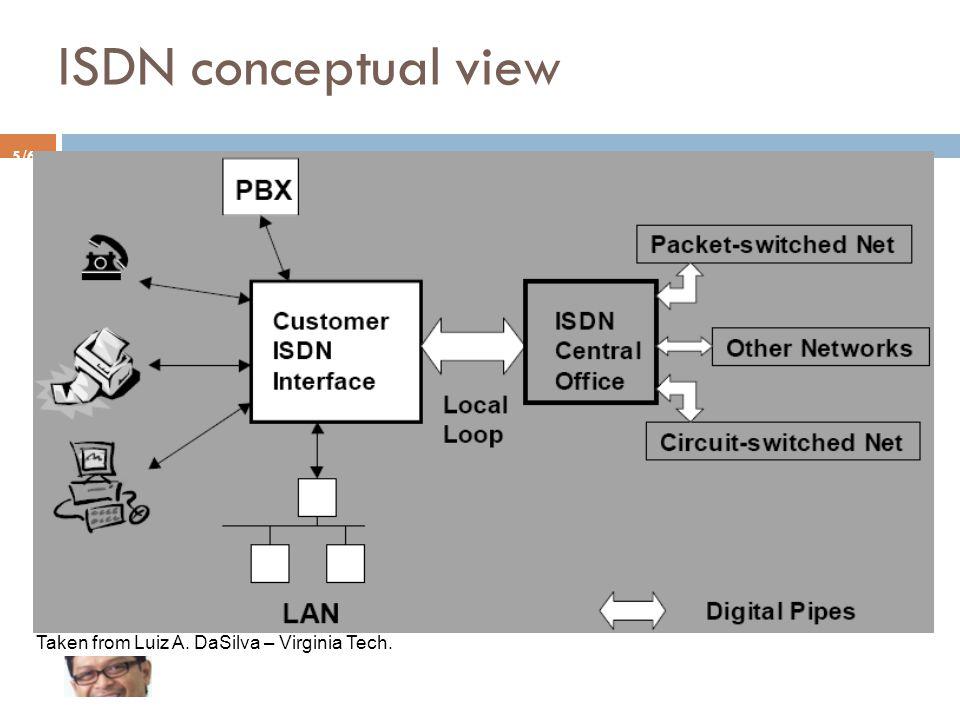 ISDN conceptual view Taken from Luiz A. DaSilva – Virginia Tech.